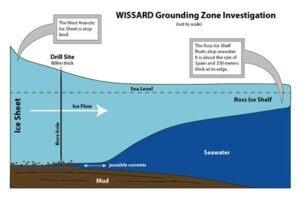 WISSARD Grounding Zone Investigation.  Credit: Rachel Xidis, NIU
