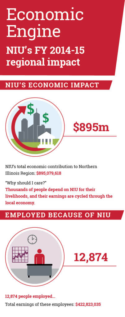 NIU_Ecomonic_Infographic-crop