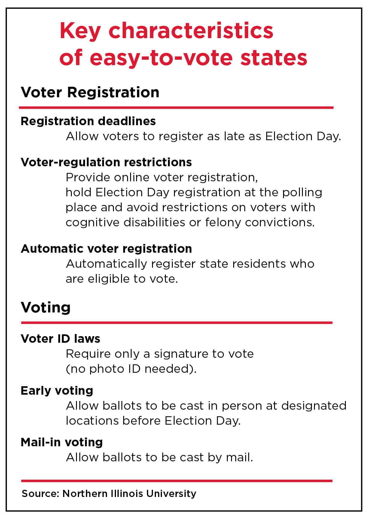 do most countries require an id to vote